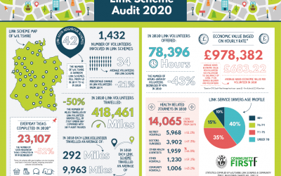 Wiltshire Link Schemes Audit 2020 & Impact of Covid-19 on Local Link Schemes