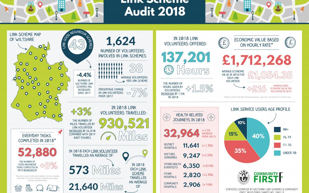 New Link Scheme Audit for 2018 – 2019